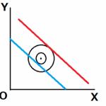 特殊な無差別曲線と最適消費点