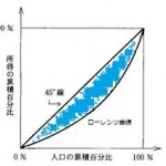 ローレンツ曲線とジニ係数 ~計算方法、日本や世界諸国の推移~