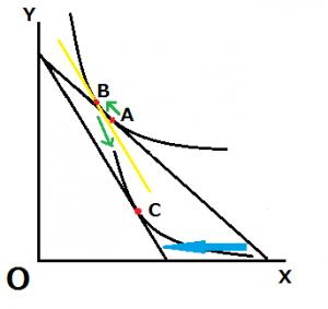 スルツキー分解 価格上昇 ギッフェン財-300x283