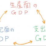 三面等価の原則