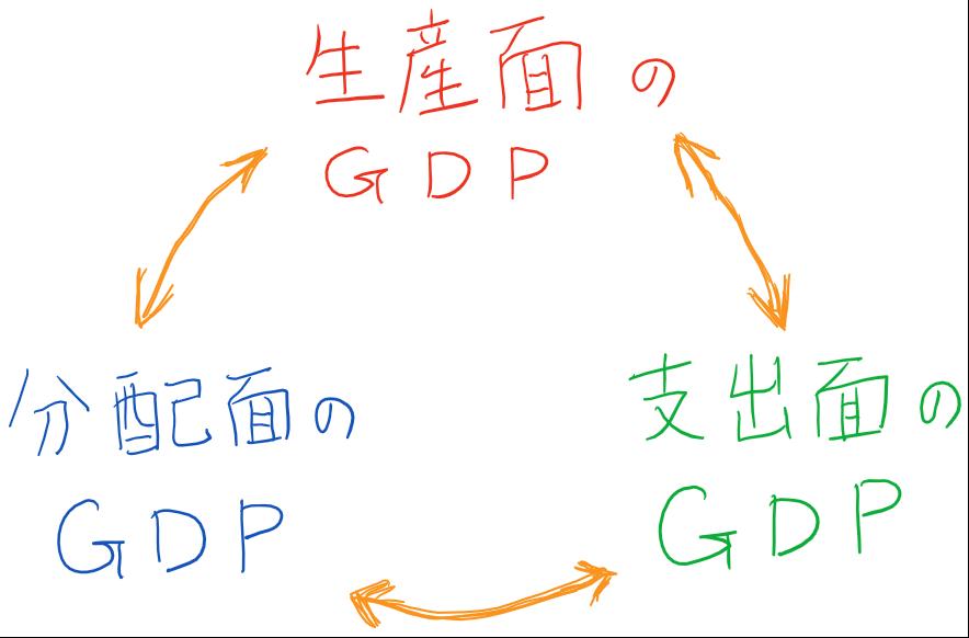 国民純生産(NNP)   瞬時に分かる経済学