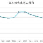 失業率とは~定義、日本・諸外国の推移~