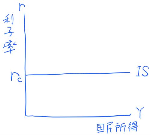 IS曲線水平