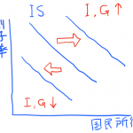 IS曲線とは