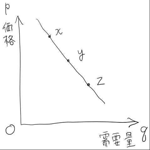 の 計算 弾力 需要 価格 性