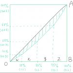 ジニ係数の演習問題②