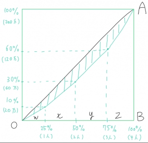 %e3%82%b8%e3%83%8b%e4%bf%82%e6%95%b0%e8%a8%88%e7%ae%97%e5%95%8f%e9%a1%8c